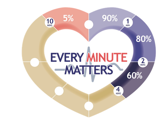 every minute matters logo heart clipped rev 1 Smaller3 570x425